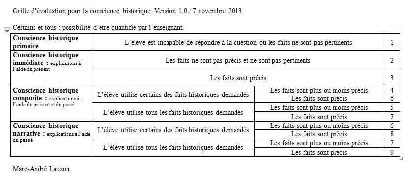 Questionnement d 39 un enseignement sur l 39 valuation de la - Grille d evaluation des competences infirmieres ...